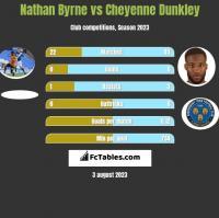 Nathan Byrne vs Cheyenne Dunkley h2h player stats