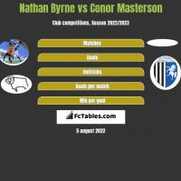 Nathan Byrne vs Conor Masterson h2h player stats