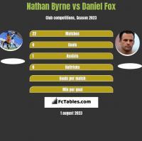 Nathan Byrne vs Daniel Fox h2h player stats