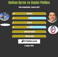 Nathan Byrne vs Daniel Pinillos h2h player stats