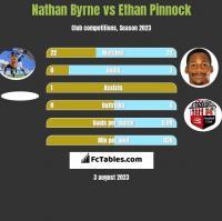 Nathan Byrne vs Ethan Pinnock h2h player stats