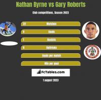 Nathan Byrne vs Gary Roberts h2h player stats