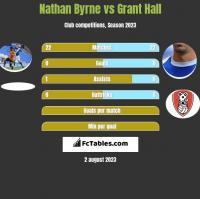 Nathan Byrne vs Grant Hall h2h player stats