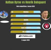 Nathan Byrne vs Henrik Dalsgaard h2h player stats