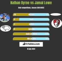 Nathan Byrne vs Jamal Lowe h2h player stats