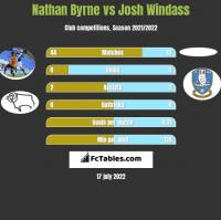 Nathan Byrne vs Josh Windass h2h player stats
