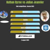 Nathan Byrne vs Julian Jeanvier h2h player stats