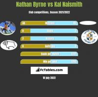 Nathan Byrne vs Kal Naismith h2h player stats