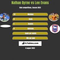 Nathan Byrne vs Lee Evans h2h player stats