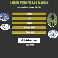 Nathan Byrne vs Lee Wallace h2h player stats