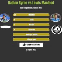 Nathan Byrne vs Lewis Macleod h2h player stats