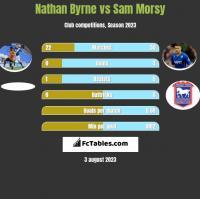 Nathan Byrne vs Sam Morsy h2h player stats