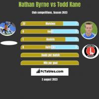 Nathan Byrne vs Todd Kane h2h player stats
