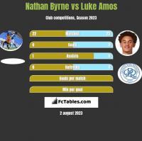 Nathan Byrne vs Luke Amos h2h player stats