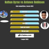 Nathan Byrne vs Antonee Robinson h2h player stats
