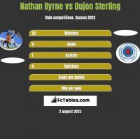 Nathan Byrne vs Dujon Sterling h2h player stats