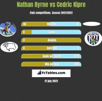Nathan Byrne vs Cedric Kipre h2h player stats