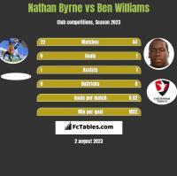 Nathan Byrne vs Ben Williams h2h player stats