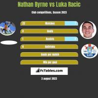 Nathan Byrne vs Luka Racic h2h player stats