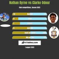 Nathan Byrne vs Clarke Odour h2h player stats