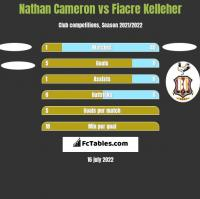 Nathan Cameron vs Fiacre Kelleher h2h player stats