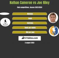 Nathan Cameron vs Joe Riley h2h player stats