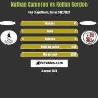 Nathan Cameron vs Kellan Gordon h2h player stats