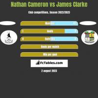 Nathan Cameron vs James Clarke h2h player stats