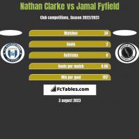 Nathan Clarke vs Jamal Fyfield h2h player stats