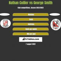 Nathan Collier vs George Smith h2h player stats