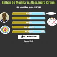 Nathan De Medina vs Alessandro Ciranni h2h player stats
