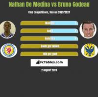 Nathan De Medina vs Bruno Godeau h2h player stats