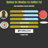 Nathan De Medina vs Collins Fai h2h player stats