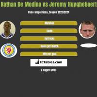Nathan De Medina vs Jeremy Huyghebaert h2h player stats