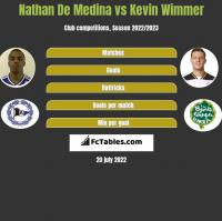 Nathan De Medina vs Kevin Wimmer h2h player stats