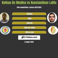 Nathan De Medina vs Konstantinos Laifis h2h player stats