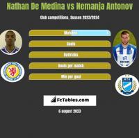 Nathan De Medina vs Nemanja Antonov h2h player stats