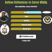 Nathan Delfouneso vs Aaron Wildig h2h player stats