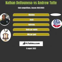 Nathan Delfouneso vs Andrew Tutte h2h player stats