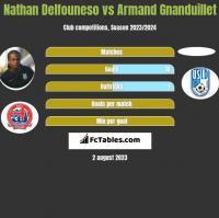 Nathan Delfouneso vs Armand Gnanduillet h2h player stats