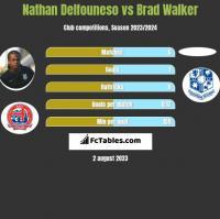 Nathan Delfouneso vs Brad Walker h2h player stats