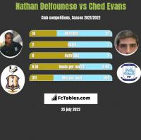 Nathan Delfouneso vs Ched Evans h2h player stats