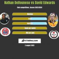 Nathan Delfouneso vs David Edwards h2h player stats