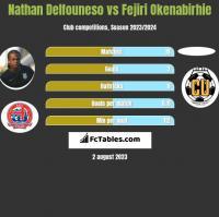 Nathan Delfouneso vs Fejiri Okenabirhie h2h player stats