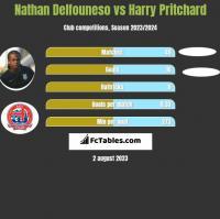 Nathan Delfouneso vs Harry Pritchard h2h player stats