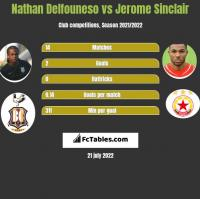 Nathan Delfouneso vs Jerome Sinclair h2h player stats