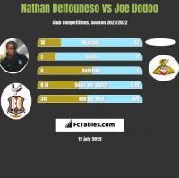 Nathan Delfouneso vs Joe Dodoo h2h player stats