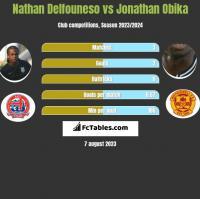 Nathan Delfouneso vs Jonathan Obika h2h player stats