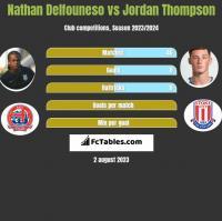 Nathan Delfouneso vs Jordan Thompson h2h player stats