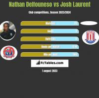 Nathan Delfouneso vs Josh Laurent h2h player stats